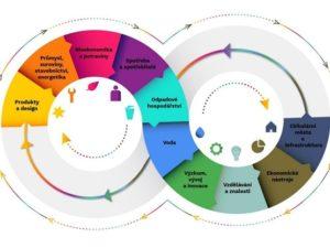 MŽP předkládá veřejnosti návrh Cirkulárního Česka 2040. Vyjádřit názor můžete i vy.